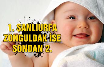 1. Şanlıurfa, Zonguldak ise sondan 2.