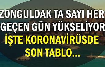 Zonguldak ta sayı her geçen gün yükseliyor. İşte koronavirüsde son tablo...