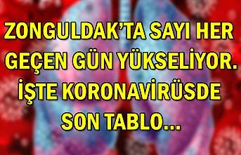 Zonguldak'ta sayı her geçen gün yükseliyor. İşte koronavirüsde son tablo…