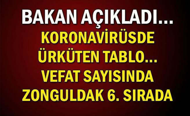 Bakan açıkladı... Koronavirüsde ürküten tablo... Vefat sayısında Zonguldak 6. Sırada