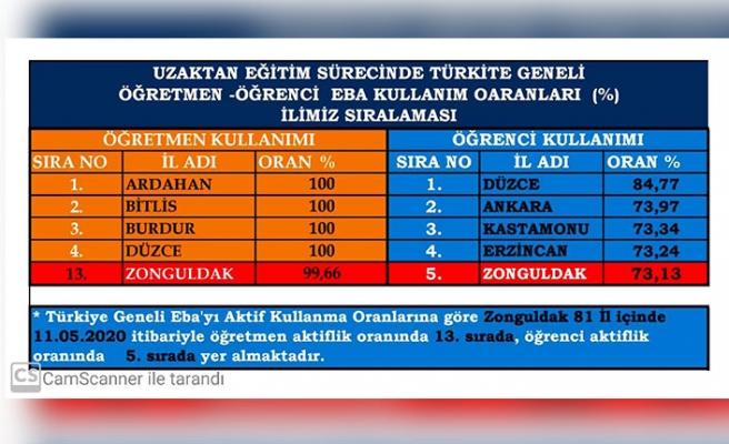 128 okulda LGS sınavı yapılacak